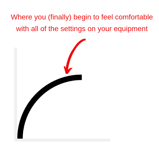 The Learning Curve of Complex Equipment